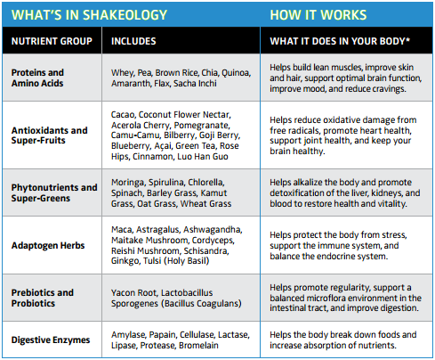 whats-in-shakeology-chart