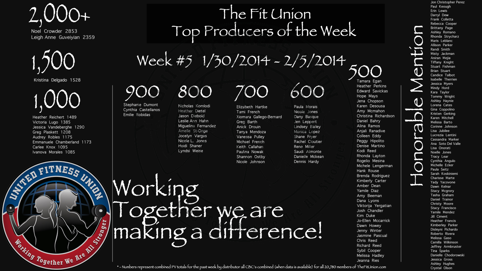 WE 2/5/2014 The Fit Union Top Producers