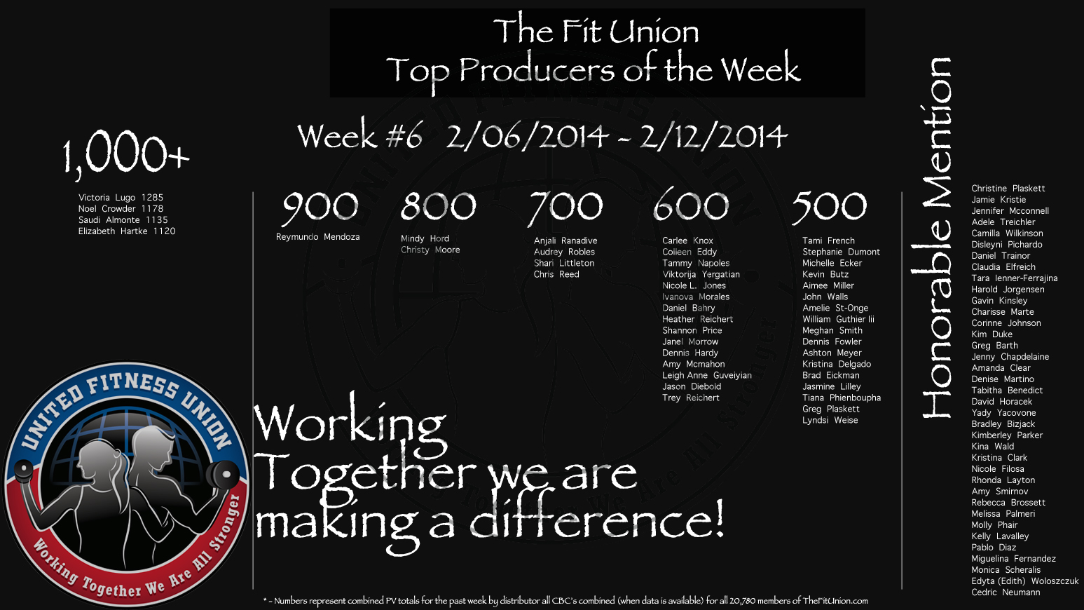 WE 2/12/2014 The Fit Union Top Producers