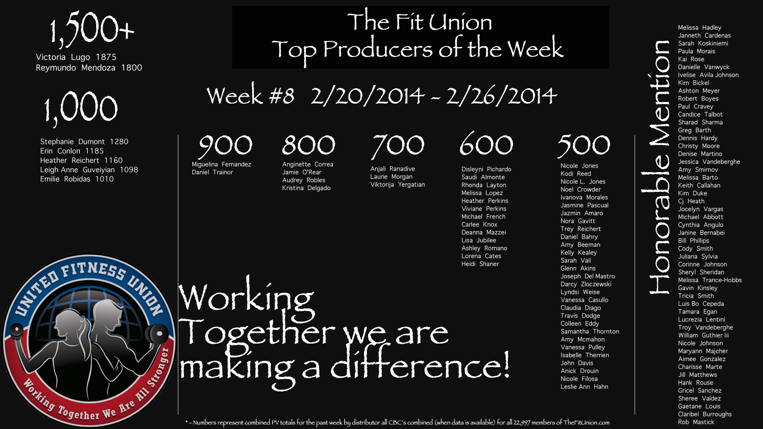 WE 2/26/2014 The Fit Union Top Producers