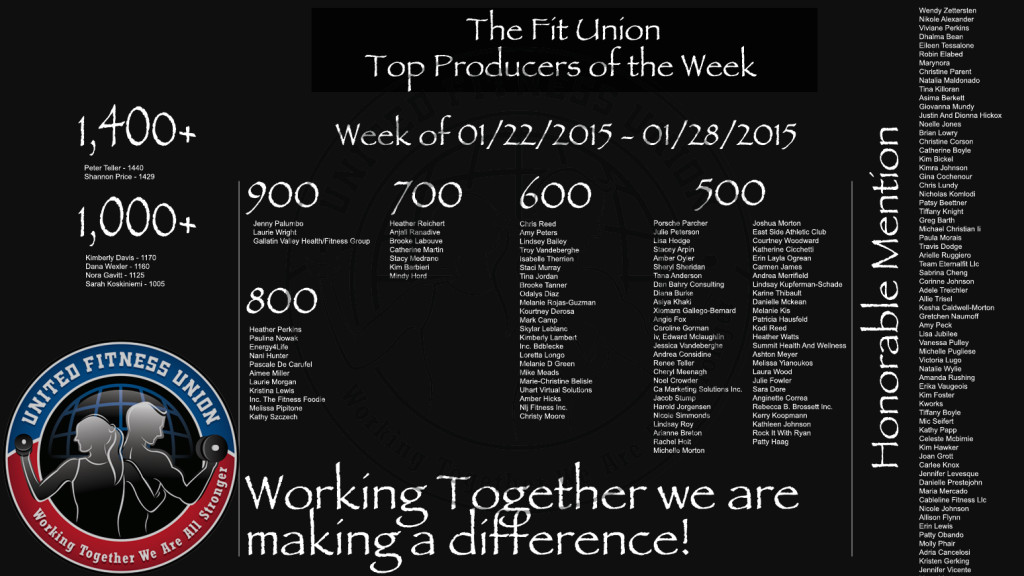 Out of our Entire Fit Union Team of 39,332 coaches for Product Volume this past week, these 169 Top Producers represent the top 0.43% of our team!